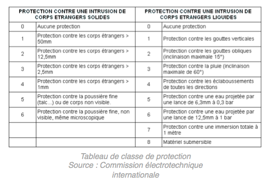 Led-Flash tableau de protection